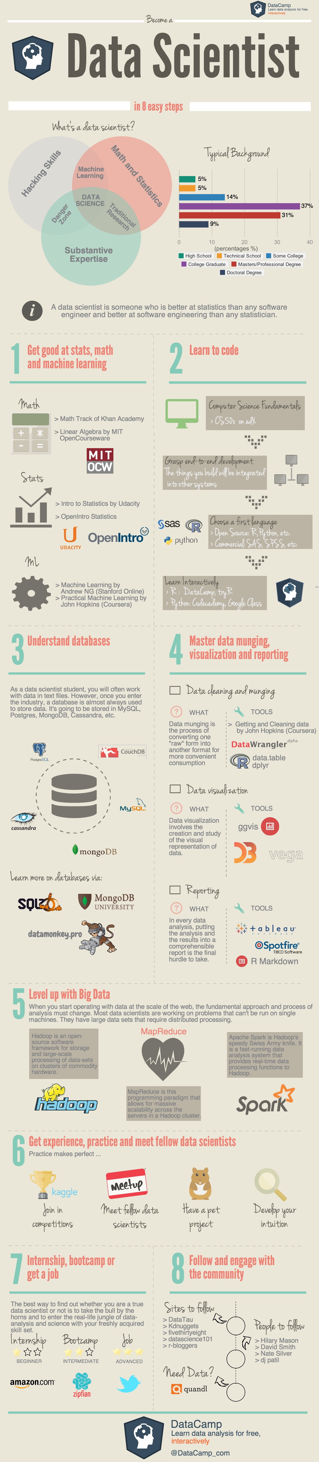 How-to-become-a-data-scientist-Datacamp