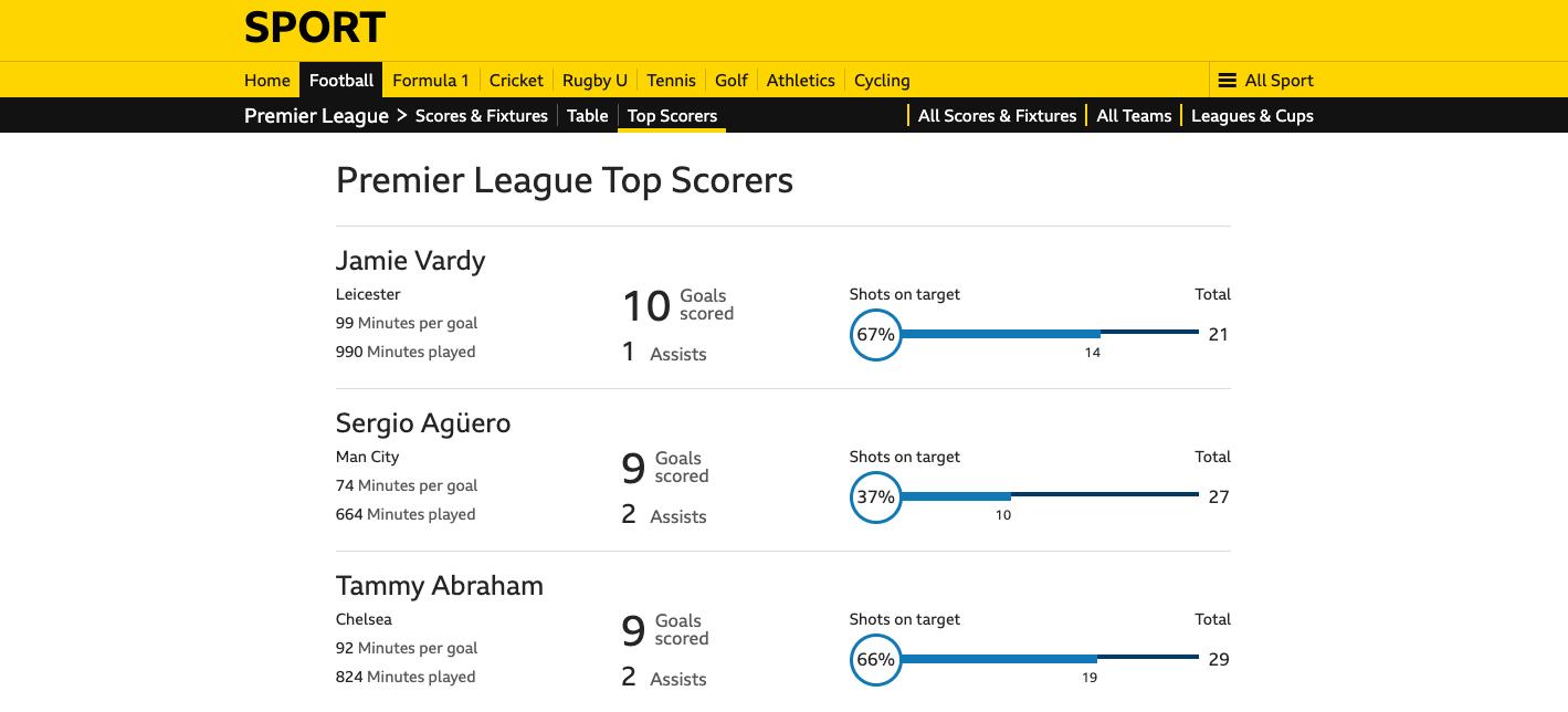 BBC EPL Top Scorers